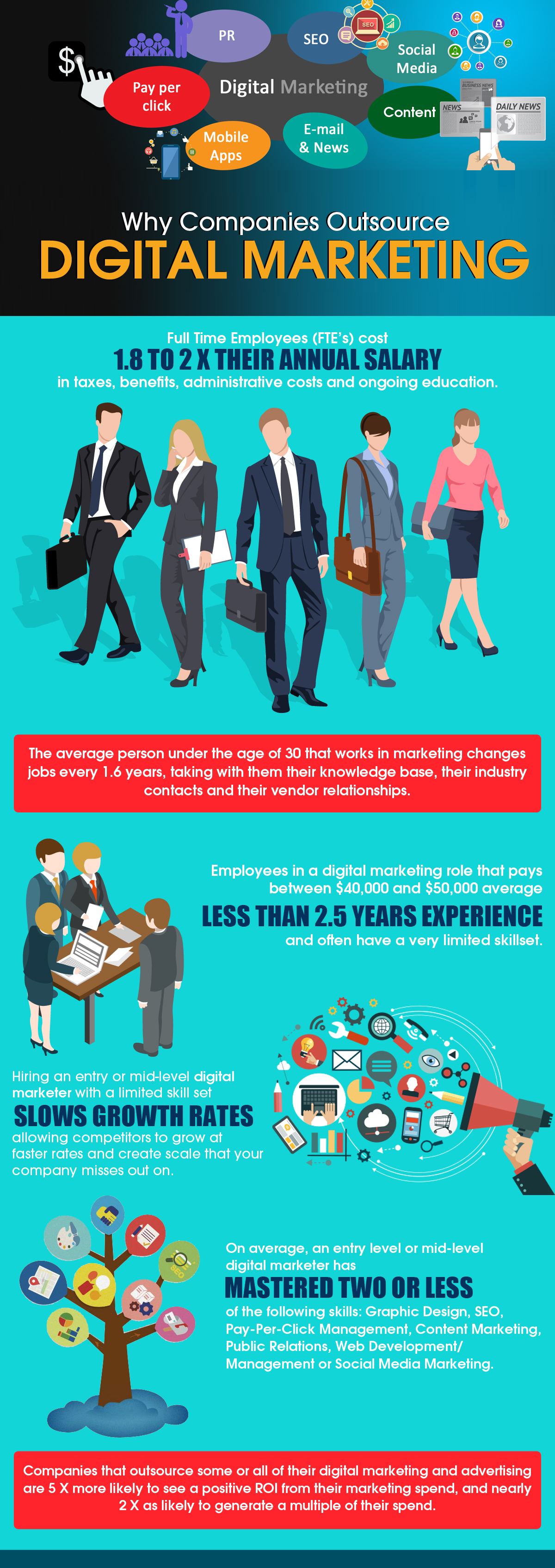 Why outsource digital marketing? This infographic answers the question by showing stats detailing the high cost of employee salaries, how frequently digital employees change jobs, how little education entry level digital employees have and how few skills they have mastered. It also shows that companies who outsource digital advertising and marketing normally get a very high return on their spend.